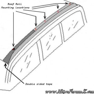 Roof Rail mounting locations